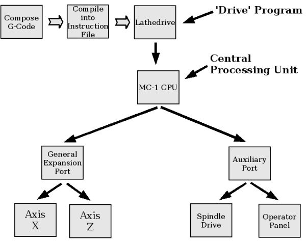 Machine Controller Overview
